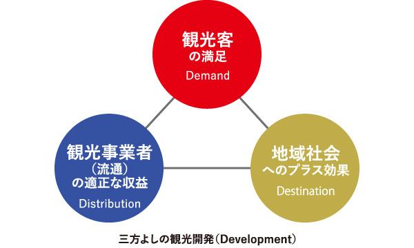 コンテンツの開発と観光消費の拡大